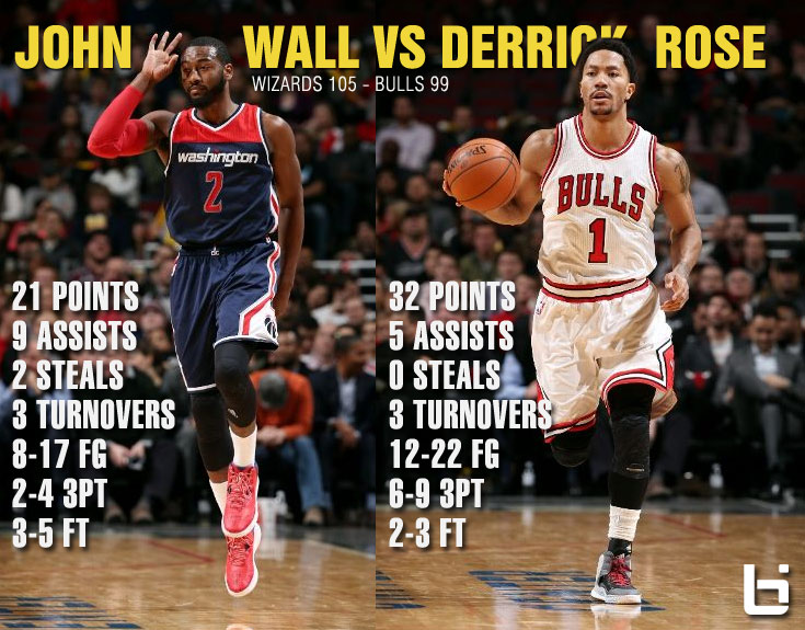 a4df7aa1b28c Derrick Rose scores season-high 32 in loss to Wall (21 9)   the Wizards