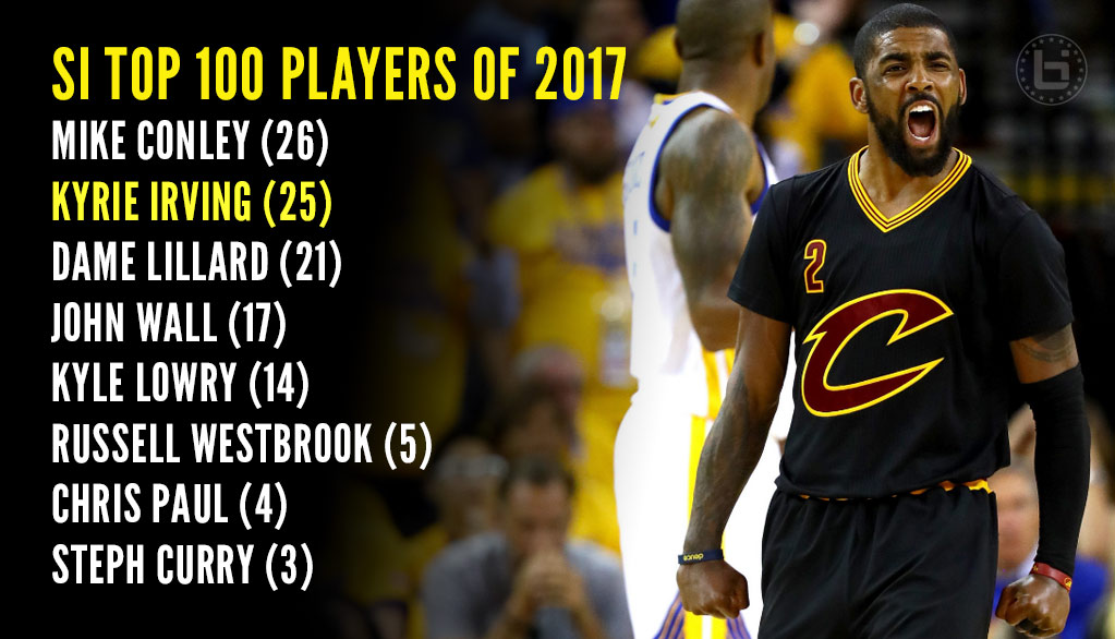e46aef95960 Kyrie Irving Ranked  25 (7th Best Point Guard) In SI s Top 100 Players