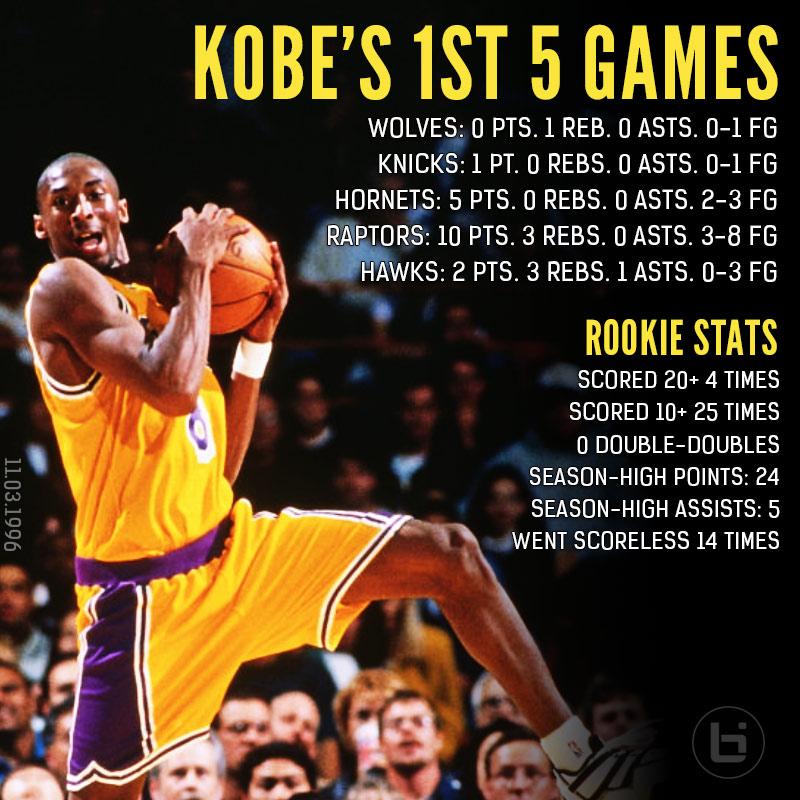 huge selection of 1d12b d54b2 Remembering Kobe Bryant's Scoreless NBA Debut in 1996 ...
