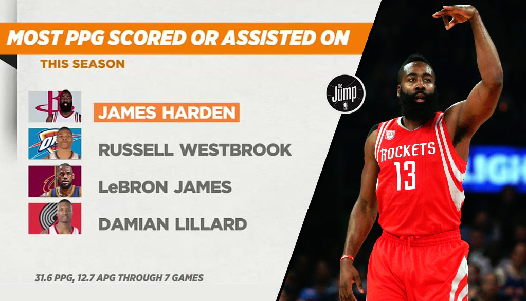 b13f3fbc9de James Harden Says He s The Best Point Guard and Player In the League James  Harden is currently leading the NBA ...