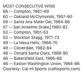 Most Consecutive Wins