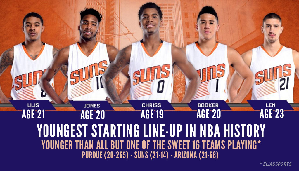 09c775911411 Phoenix Suns Start The Youngest Line-Up In NBA History….Lose By 28 ...